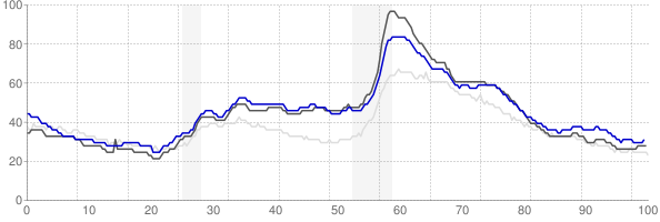 Bay City, Michigan monthly unemployment rate chart